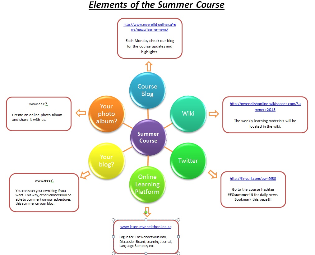 elements of the summer course